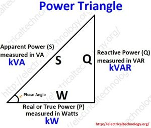 jan 2017 page 9 AnecdotePower-Triangle.-Active-Reactive-Apparent-and-Complex-power.-Simple-explanation-with-formulas